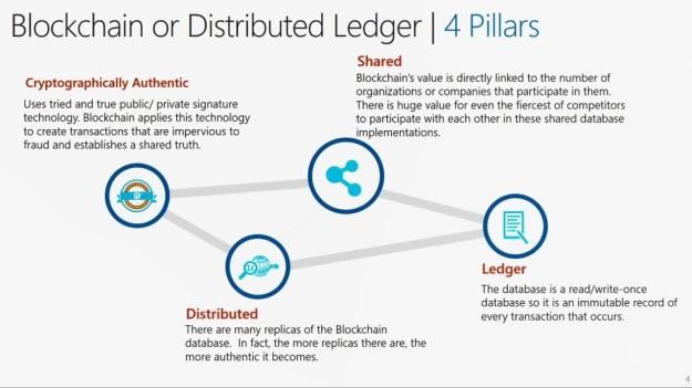 Blockchain basics – a visual guide   The Development Circle